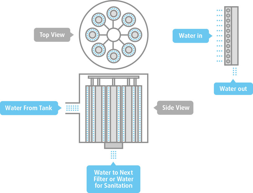 Best Water Filtration System >> Guide to Rainwater Harvesting and Treatment | Cleanawater