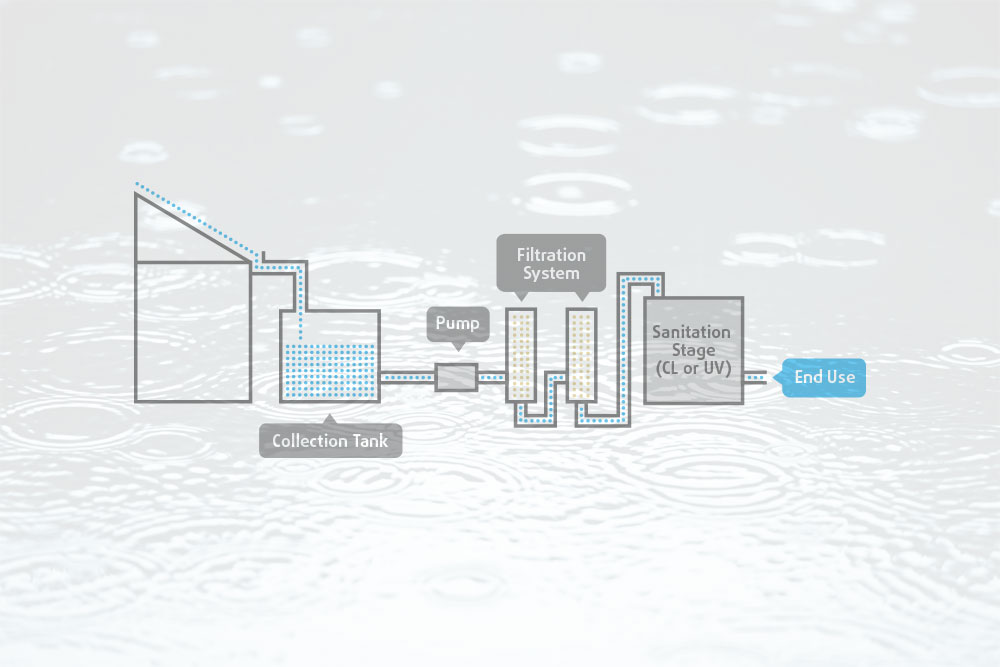 Guide To Rainwater Harvesting And Treatment Cleanawater