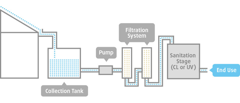 Guide to rainwater harvesting and treatment cleanawater for Explanation of rainwater harvesting