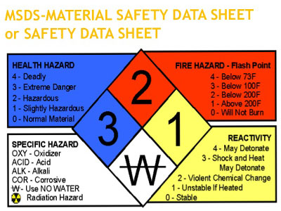 wastewater treatment for wash bays MSDS safety guide